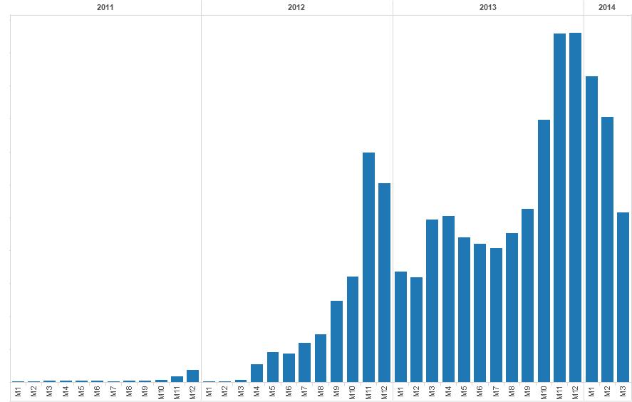 lighting market graph