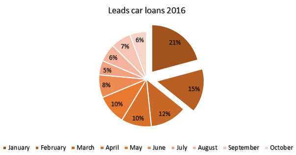 Pie chart Leads Auto leningen
