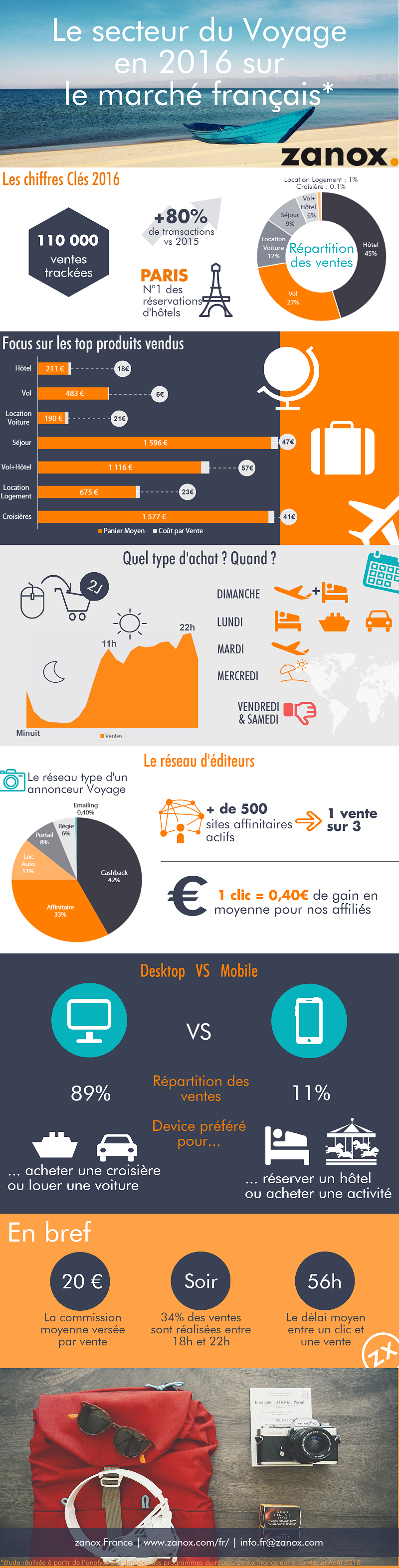 Infographie_Travel2016