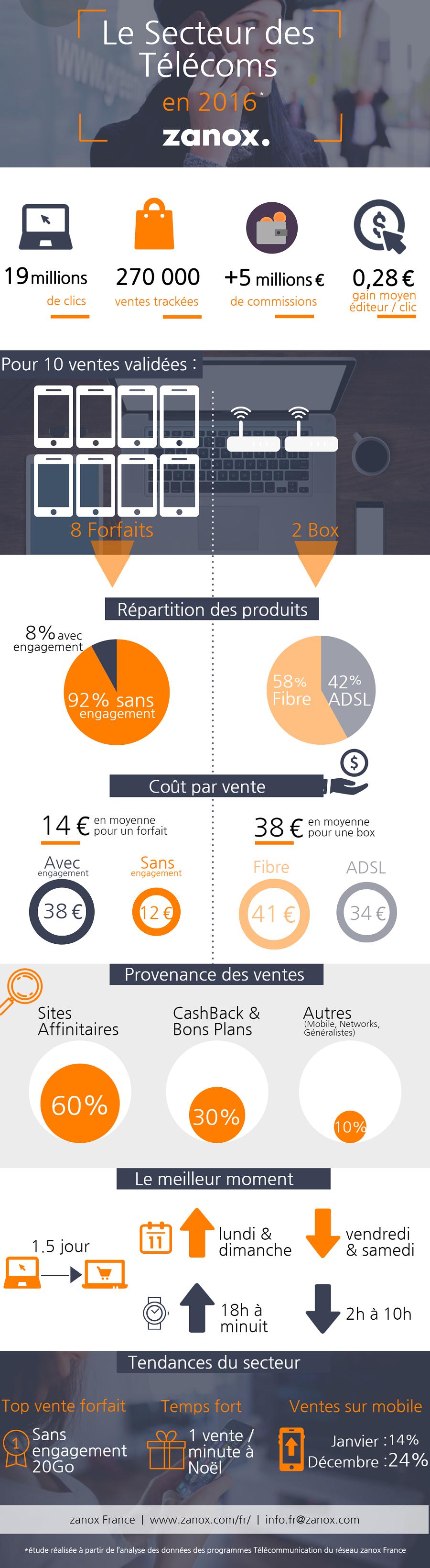 Infographie_Telecom zanox 2016